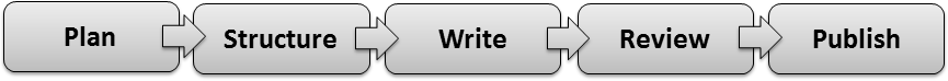 Technical Writing Process 5 Steps