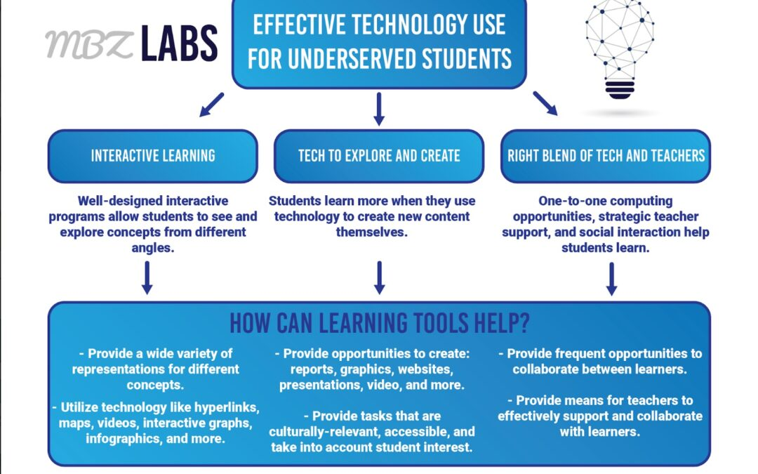 Effective Strategies for Using Technology with Underserved Students