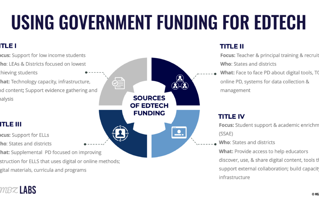 Using Government Funding for EdTech Purchases