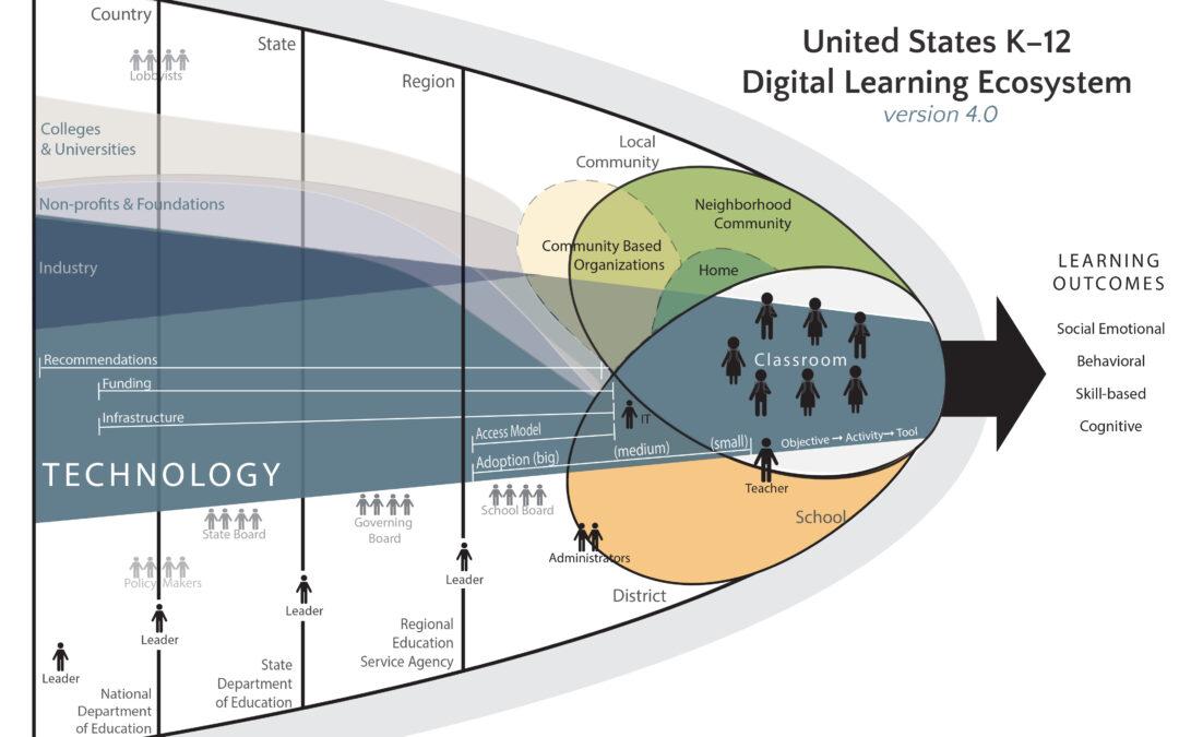 The United States K-12 Digital Learning Ecosystem (V4)