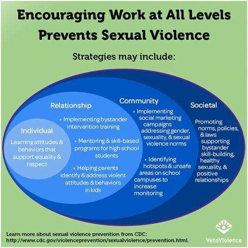 sexual-violence-prevention