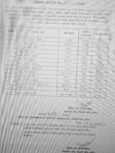 चर्चित रेप कांड के आईओ समेत जिले के छह इंस्पेक्टरों का स्थानांतरण