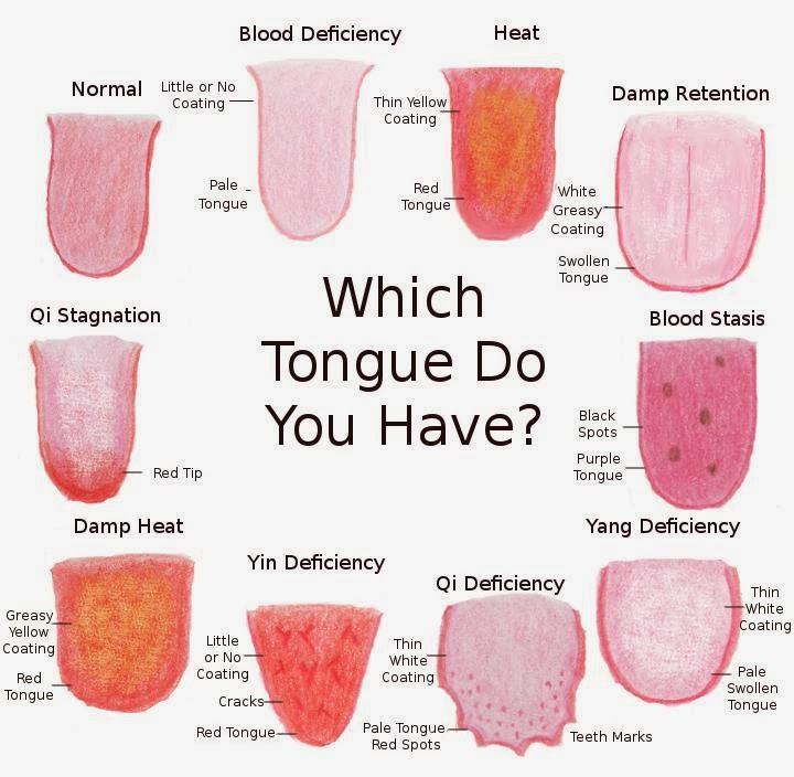 tongue-chart