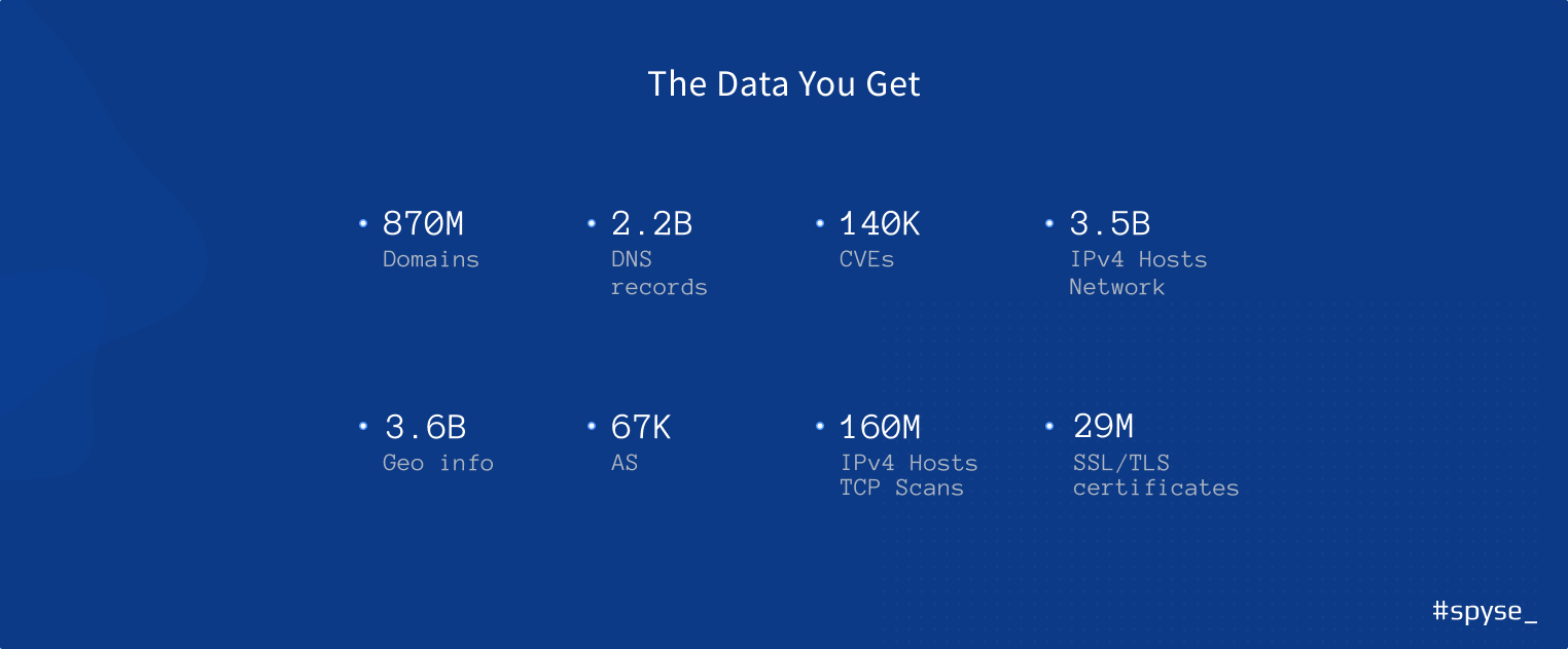 the data you get