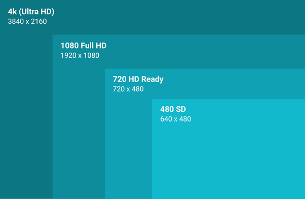 different video resolution sizes