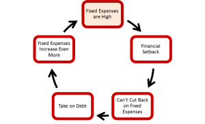 DebtSpiral