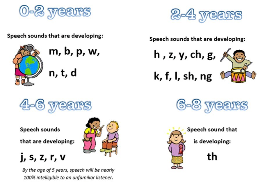 Learn and Grow Therapy understand the sounds that children can make at certain ages.