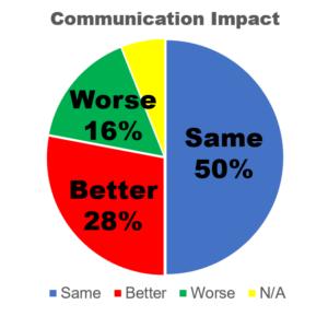 COVID Impact on Communication