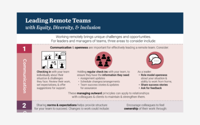 Leading Remote Teams with EDI Infographic