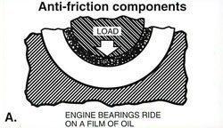 Engine Bearing Oiling Illustration