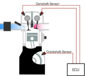 Crankshaft Camshaft Sensors Are Both Required By Distributorless Ignition