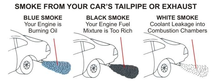 Excessive Exhaust Smoke - What Color Is It - What Does The Color Mean