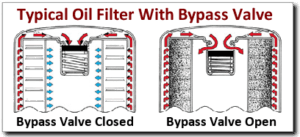 Oil Filter Bypass Valve