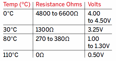 (ECT) Sensor Temperature Resistance And Voltage Chart
