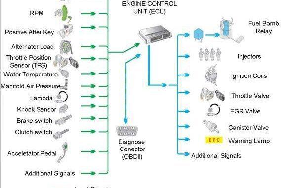 Automotive Sensors - Why Are Automotive Sensors So Important Today
