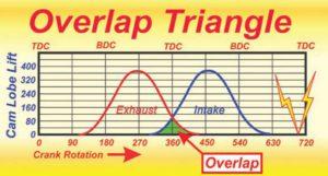 Valve Overlap Triangle