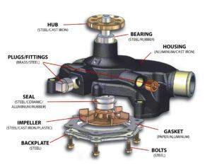 Water Pump Parts Illustration