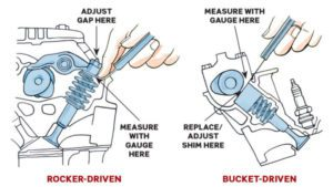 Directly Or By Using A Rocker Arm