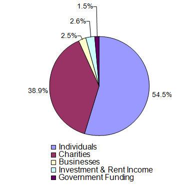 Lighthouse_Revenue_Chart