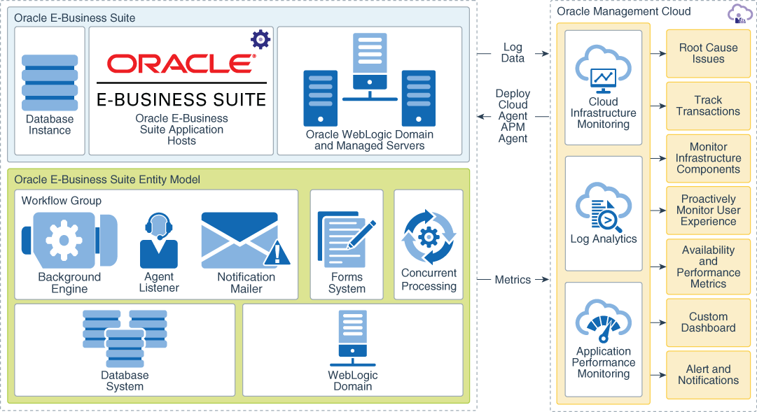 Monitor and Analyze Oracle E-Business Suite health and performance