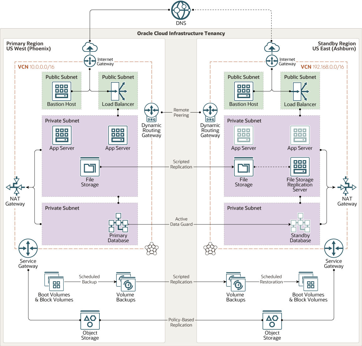 How to create a pilot-light disaster recovery Architecture in OCI