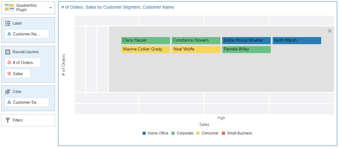 OAC (Oracle Analytics Cloud) Quadrant Visualization QV 3