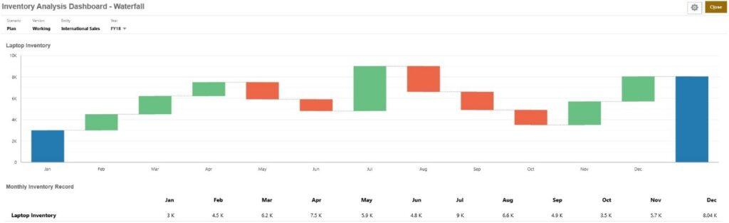 Waterfall Chart Type- Tangenz Corporation