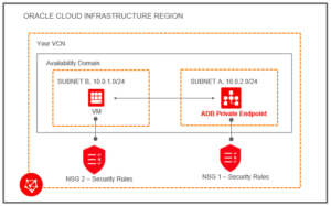Oracle Cloud Infrastructure- Tangenz Corporation