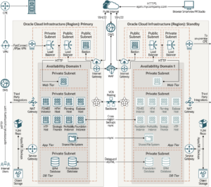 Different Architectural designs to deploy Oracle EPM | Tangenz Corporation