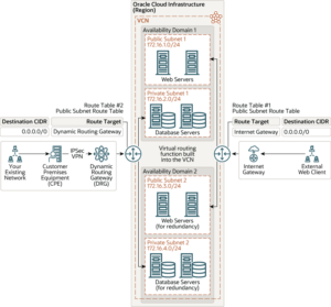 Private and Public Subnets | Tangenz Corporation
