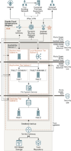 Architecture for Deploying Oracle E-Business Suite in a Single Availability Domain | Tangenz Corporation