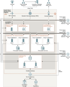 Architecture for Deploying Oracle E-Business Suite with a Demilitarized Zone (DMZ)