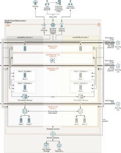Architecture for Deploying Oracle E-Business Suite in Multiple Availability Domains