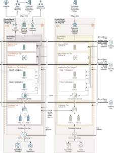 Architecture for Deploying Oracle E-Business Suite Across Multiple Regions