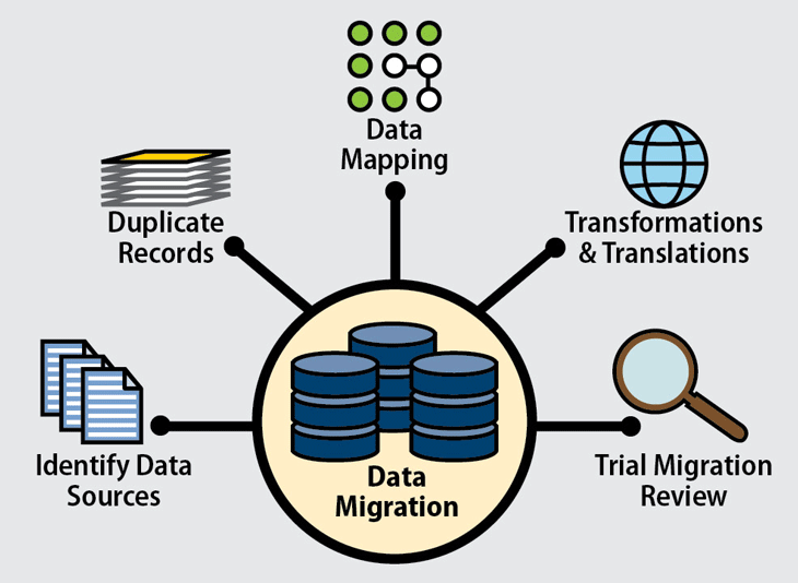 Data Migration | Tangenz Corporation