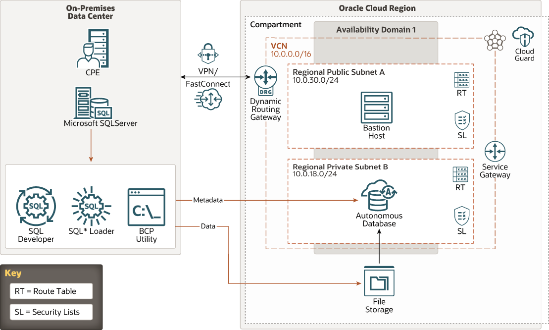 OCI: Moving Microsoft SQL Server to Oracle Cloud