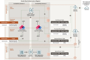 North-south inbound traffic   Oracle Cloud Infrastructure