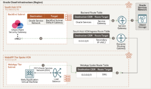 East-west traffic flow (Web application to Oracle Services Network)   PeopleSoft