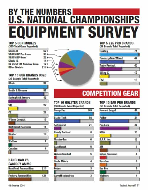IPDA Tactical Journal 2014 IDPA Competition Stats