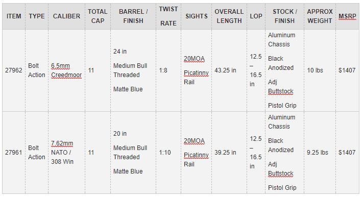 Mossberg MVP Precision Bolt-Action Rifle Models