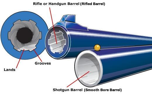 Rifled vs Smooth Bore Barrels