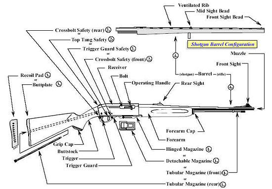 Semiautomatic Rifle - Image via ATF