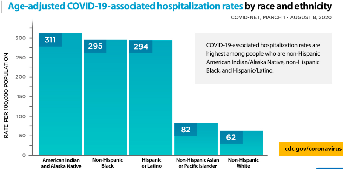 Hospitalizations due to COVID-19 by race that hospitalization rates are highest for BIPOC. Source: Center for Disease Control (CDC)
