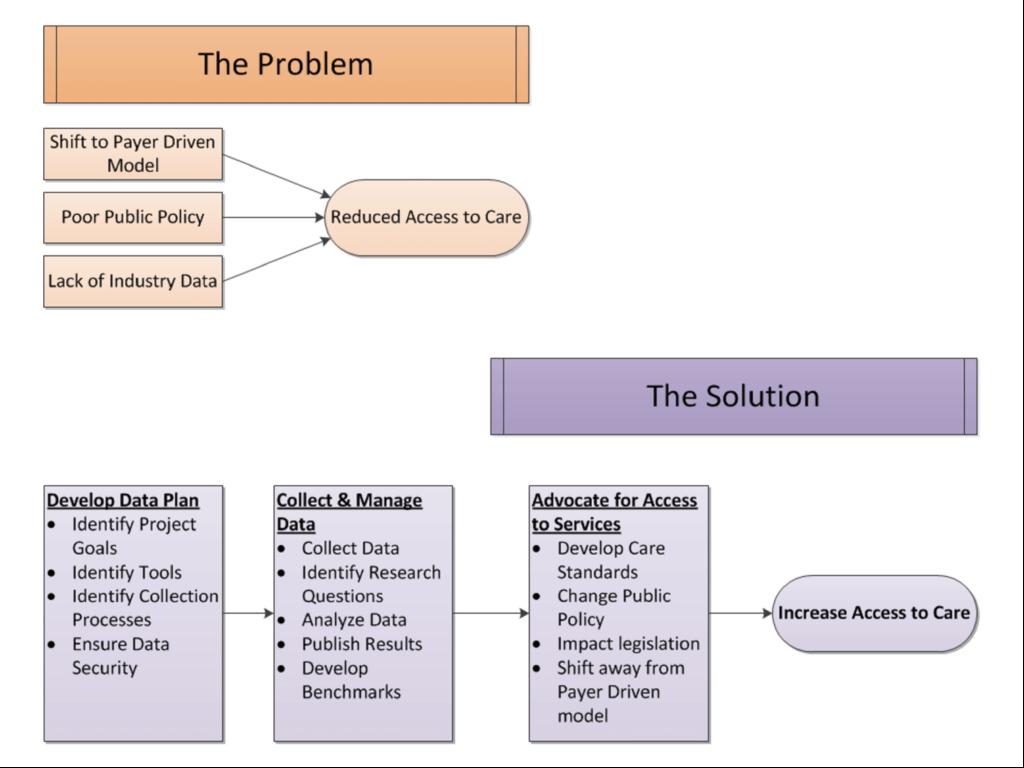 Problem Solution Model