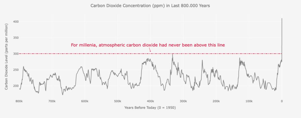 Carbon Dioxide Emission Long Term Trend