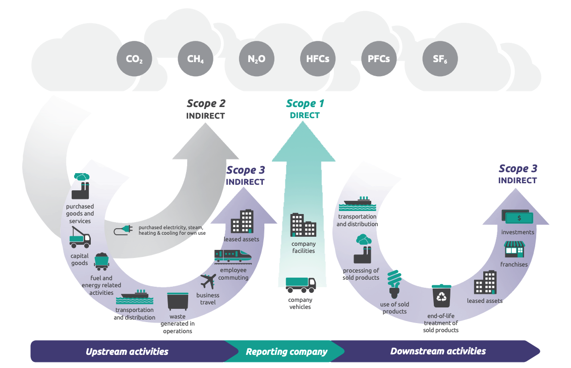 GHG Protocol scopes and emissions across the value chain
