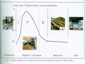 #Compostaje, #EnTuFinca