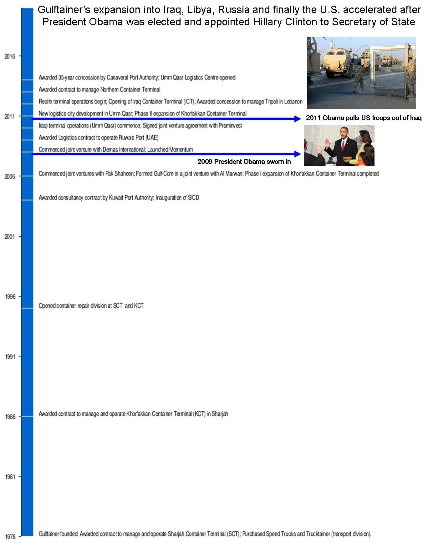 Gulftainer Expansion Timeline HiRes