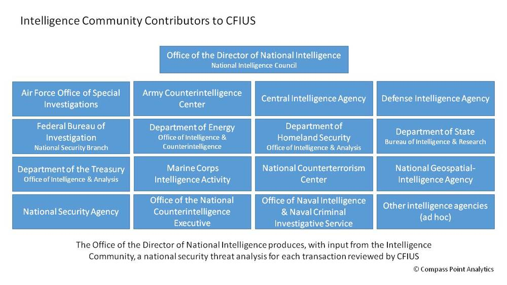 Compass+Point+Analytics+CFIUS+Intelligence+Community