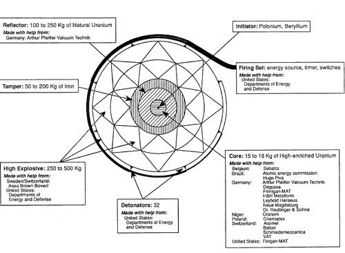 Diagram of Dr. Jafar's Iraqi 'Beach Ball' miniaturized nuclear weapon.